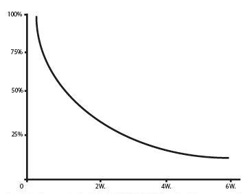 Chart Shampoo
