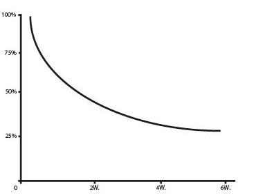 Chart Tonic
